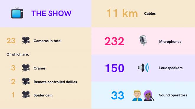 Евровидение 2019 в цифрах