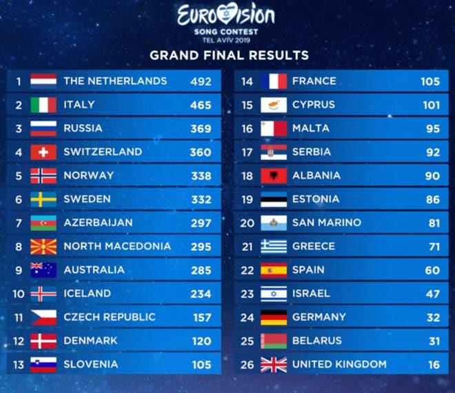 Результаты голосования Евровидения 2019