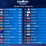 Таблица с результатми голосования Евровидения 2019