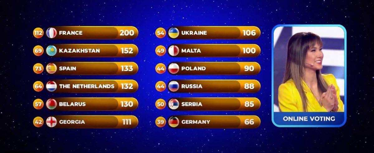 Результаты-голосования-Детского-Евровидения-2020