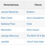 Все исполнители и песни Евровидения 2021