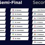 Результаты жеребьевки полуфиналов Евровидения 2021